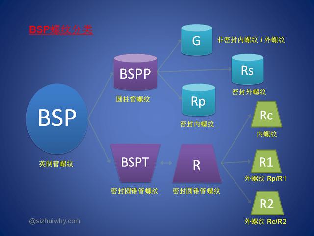 BSP螺纹分类关系图@丝锥札记