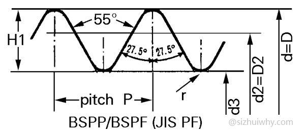 常用BSPP/BSPF螺纹规格尺寸表