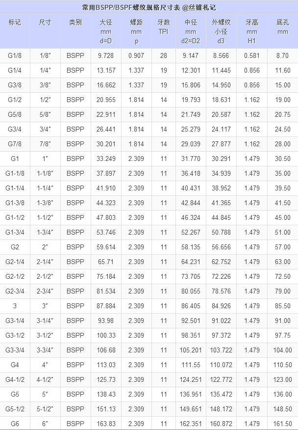 BSPP / PF 螺纹尺寸表