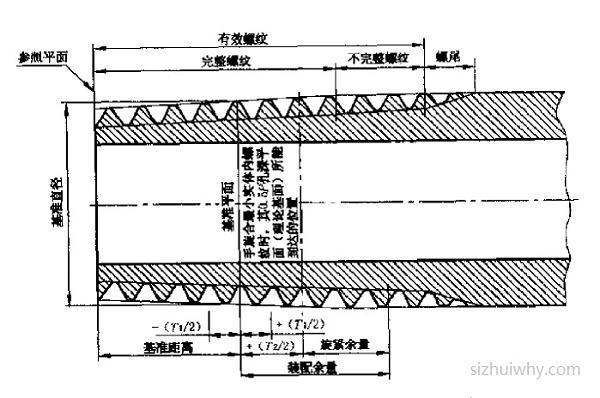 R/BSPT螺纹尺寸表