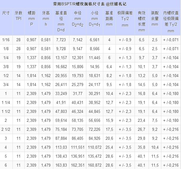 BSPT / R 螺纹尺寸表